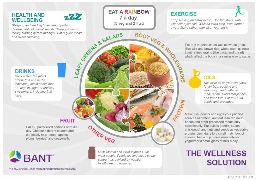 BANT wellness plate
